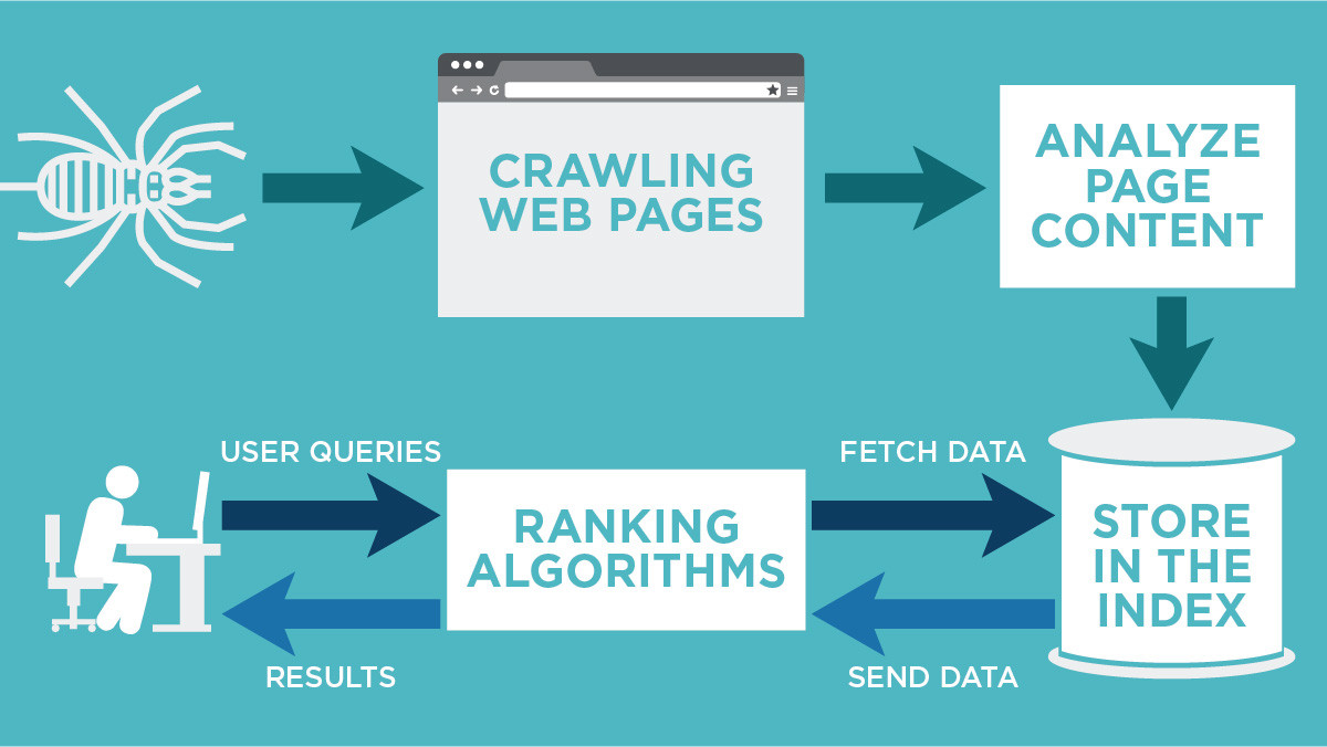 what is web crawler
