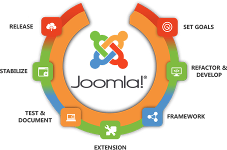 Joomla development services in delhi